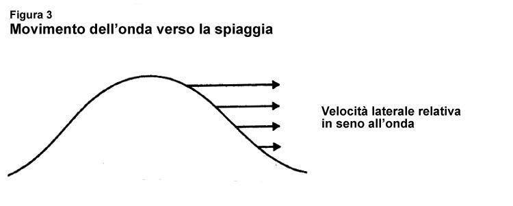 OndaUrtoEconomica_Figura03