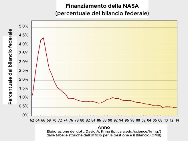 Finanziamento_NASA_FED