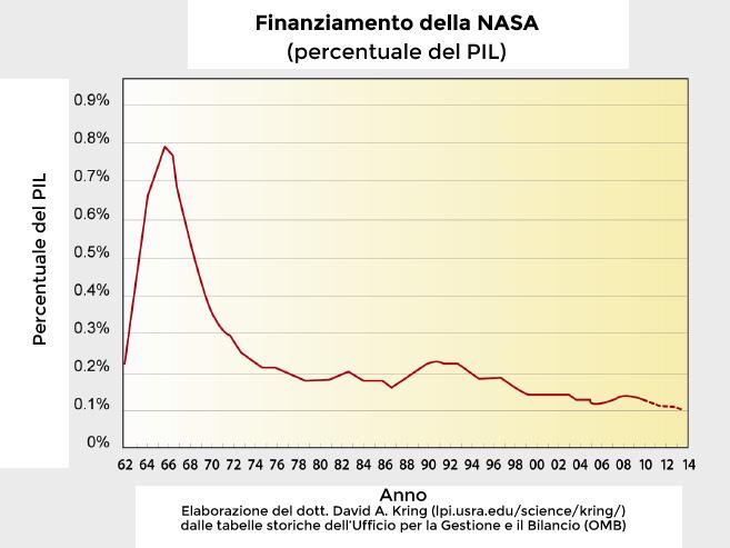 Finanziamento_NASA_PIL