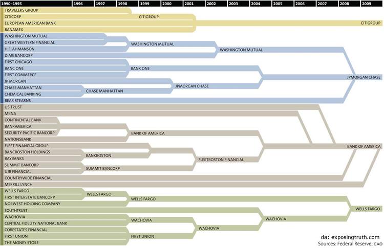 """Fusioni bancarie negli Stati Uniti. In trent'anni, dall'abrogazione del  Glass-Steagall Act, trentasette (37) banche sono diventate quattro (4) """"troppo grandi per fallire"""" (too-big-to-fail)."""